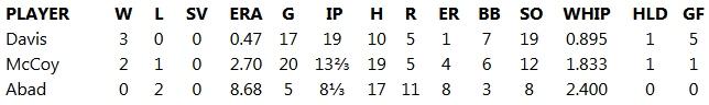 DWL Pitchers 1-4-13